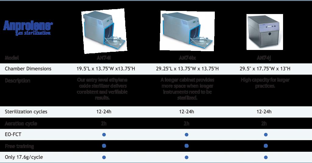 an74 comparison table