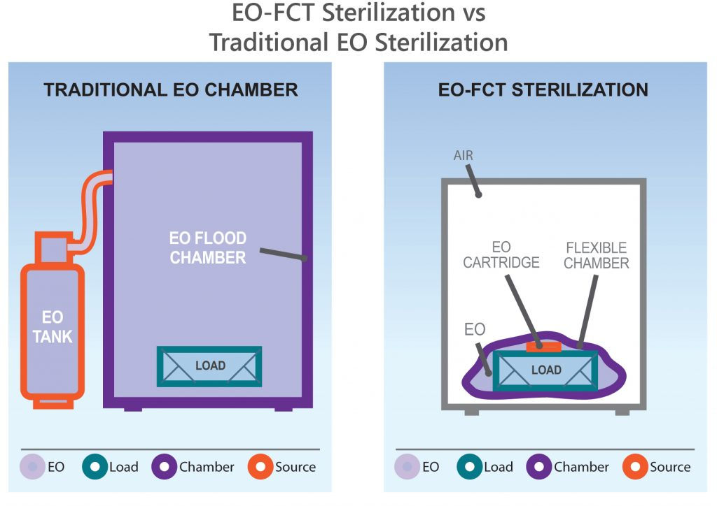 EO-FTC vs. Traditional chamber